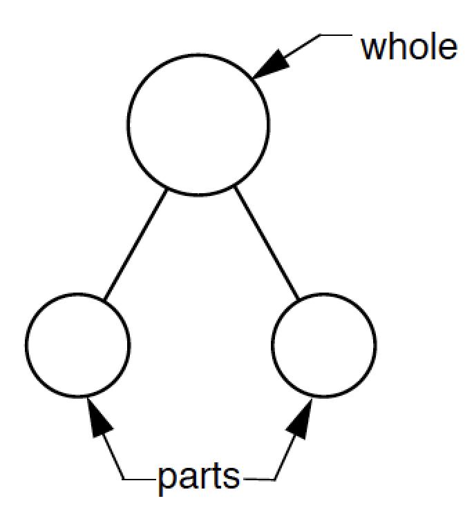 Whole Parts
